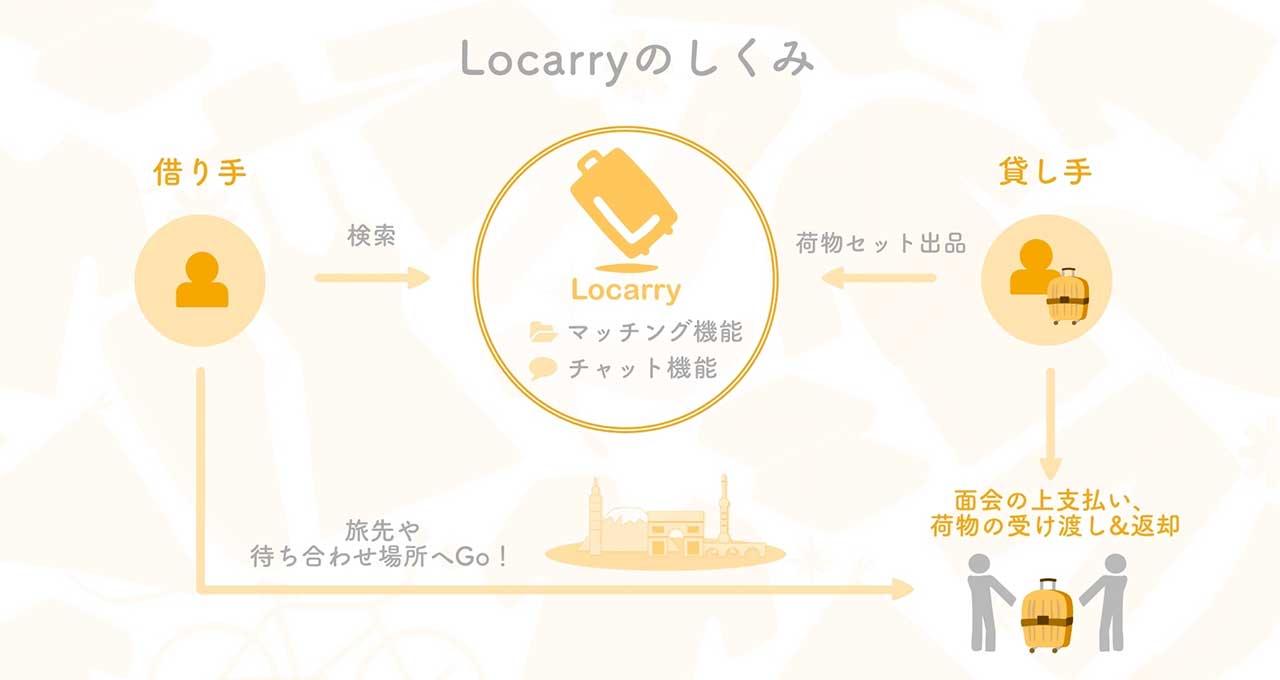 Funcionamiento de Locarry